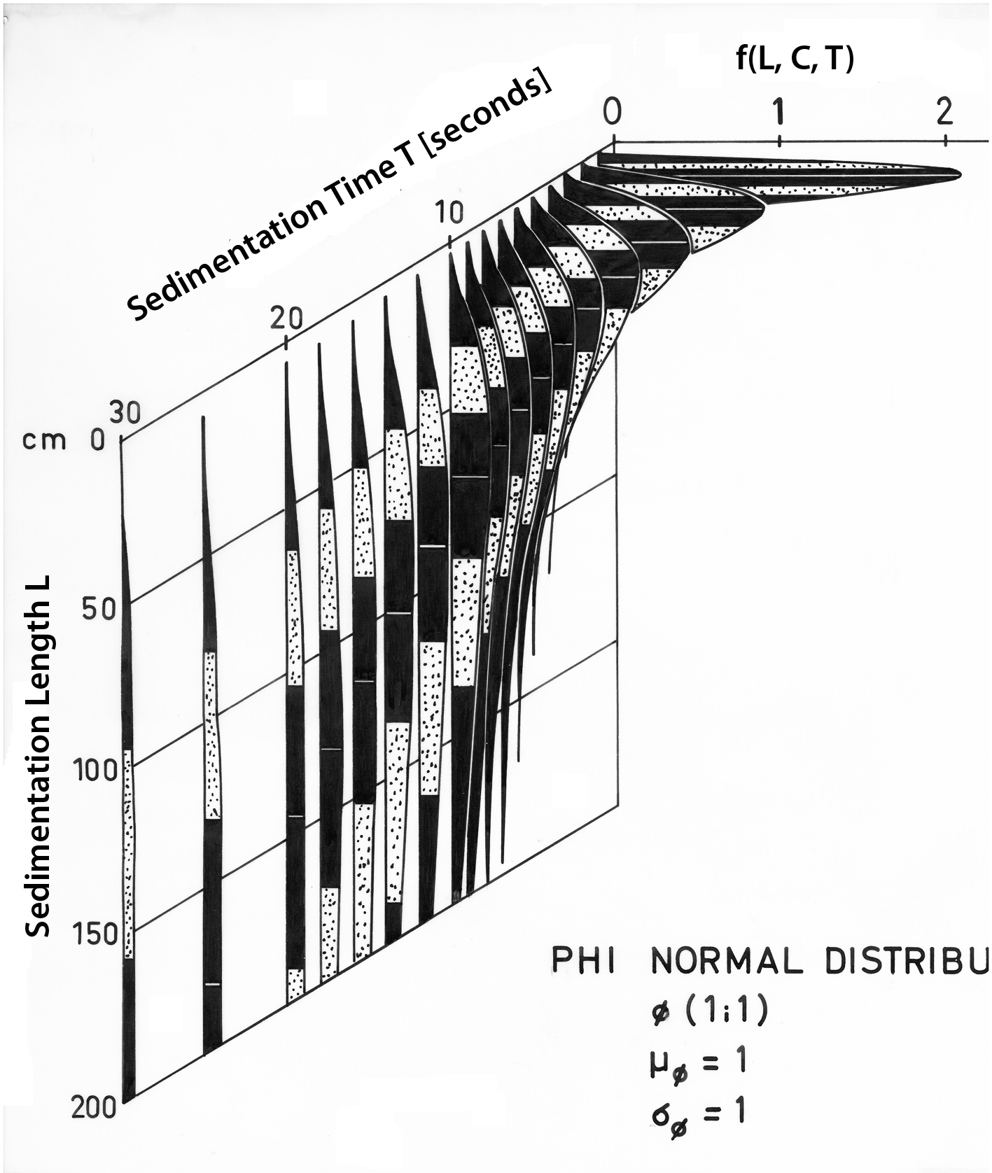 Stratified Sedimentation of a sample with PHI Gaussian distribution